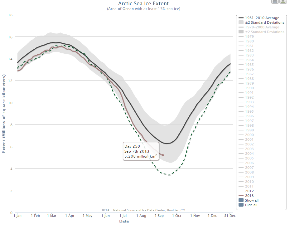 NSIDC daily Arctic sea ice extent chart, highlighting September 7th 2013