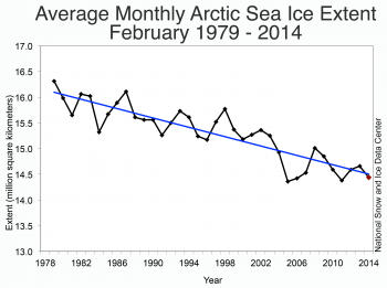 NSIDC monthly February ice extent for 1979 to 2014