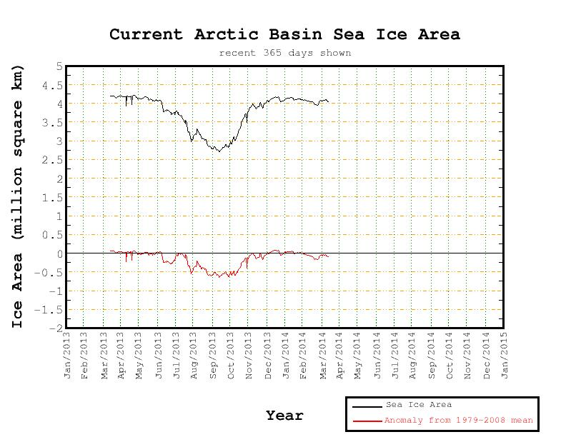 Central Arctic Basin area anomaly on March 11th 2014