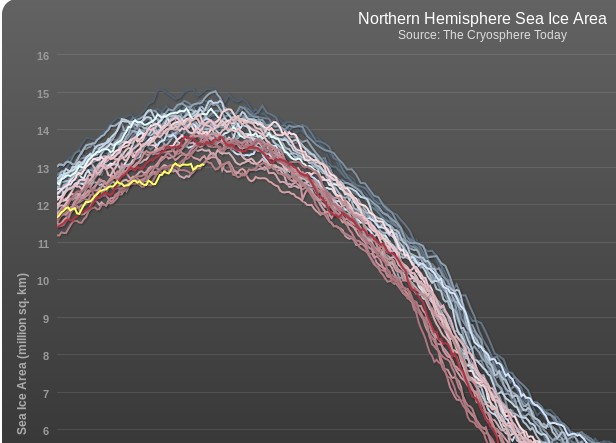 Cryosphere Today Arctic sea ice area graph, as at March 8th 2014