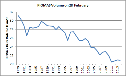 PIOMAS arctic sea ice volume on February 28th from 1979-2014