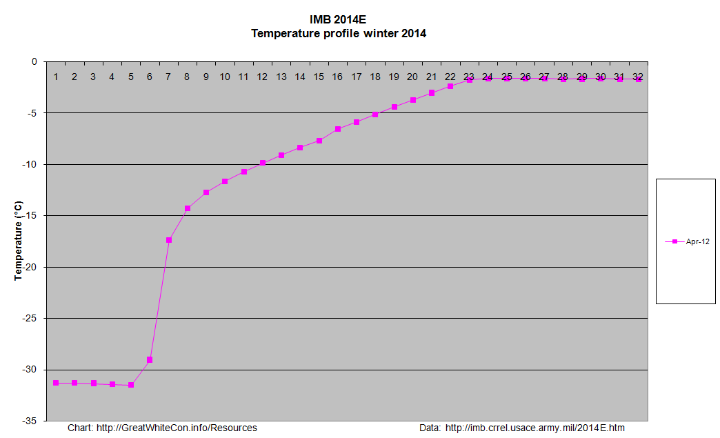 Temperature profiles for ice mass balance buoy 2014E from April to May 2014