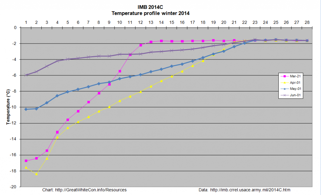 Temperature profiles for IMB 2014C