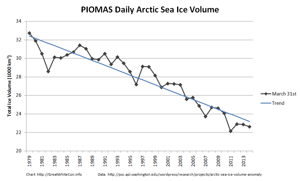 PIOMAS arctic sea ice volume on March 31st from 1979-2014