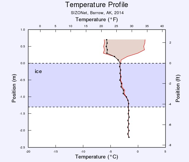 SIZONet temperature profile for May 10th 2014