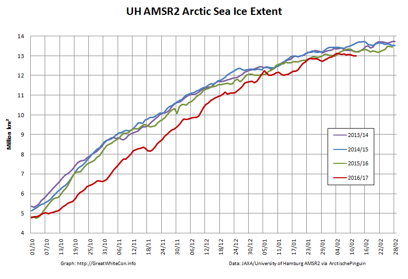 UH-Arctic-Extent-2017-02-12