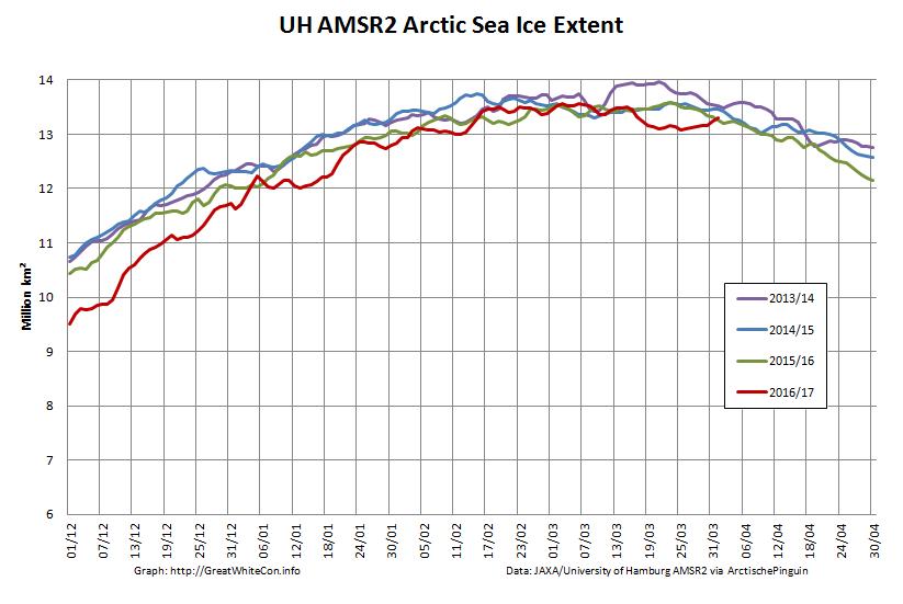 UH-Arctic-Extent-2017-04-01