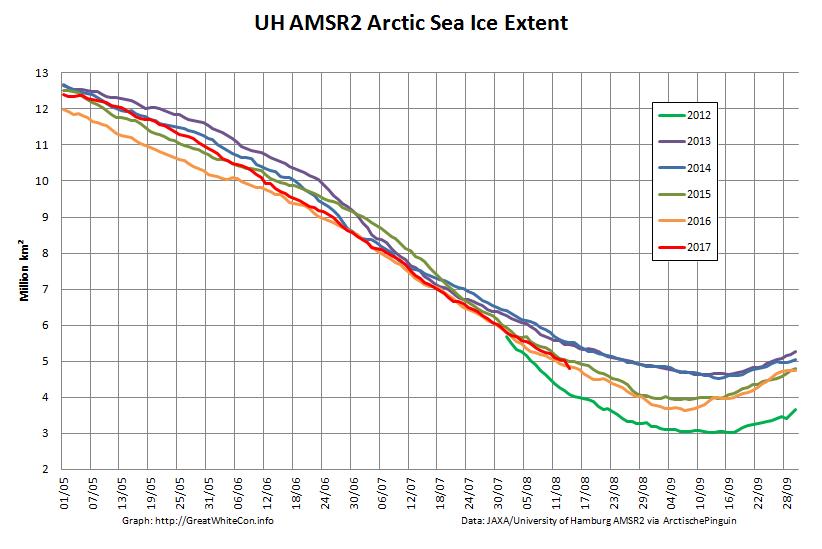 UH-Arctic-Extent-2017-08-15