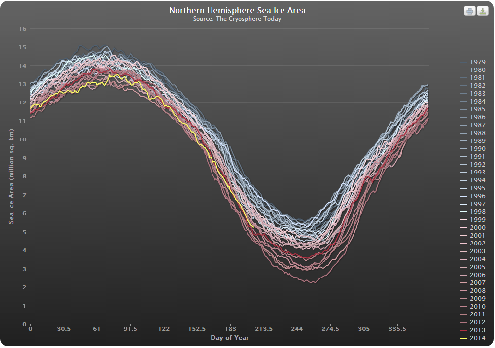 Cryosphere Today interactive Arctic sea ice area graph on July 26th 2014