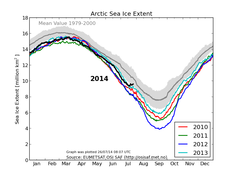 "DMI ""new"" Arctic sea ice extent graph on July 26th 2014"