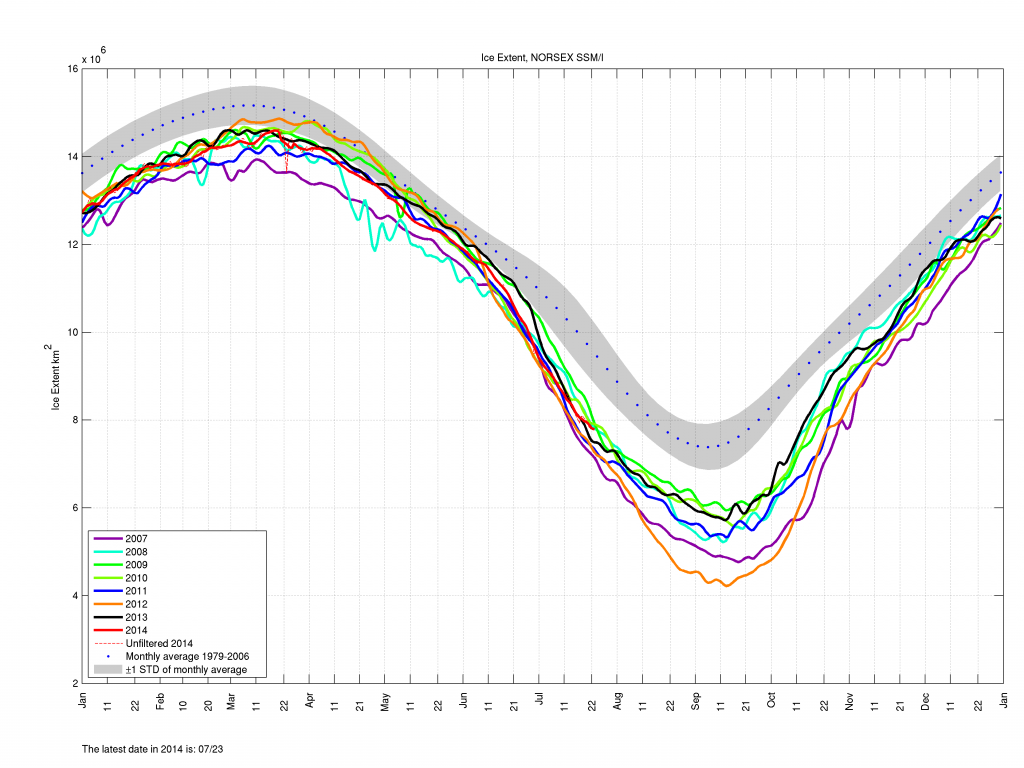 NORSEX SSM/I Arctic sea ice extent graph on July 26th 2014