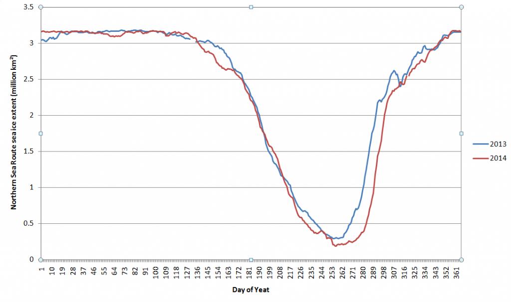 NSR-Extent-2013-14