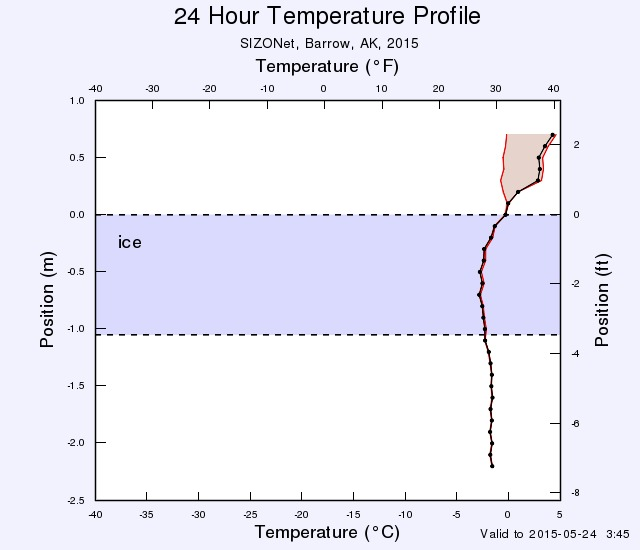 Barrow ice mass balance buoy temperature profile for May 24th 2015