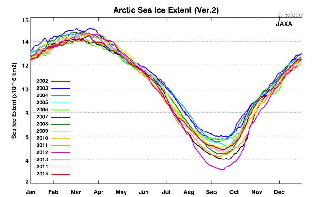 IJIS_Sea_Ice_Extent_N_20150217