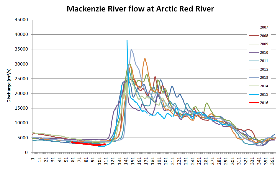 Mackenzie River Flow at Arctic Red River