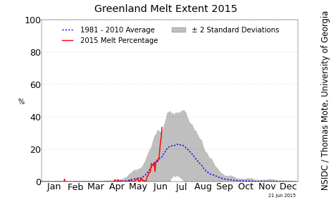 NSIDC Greenland melt area graph on June 21st 2015