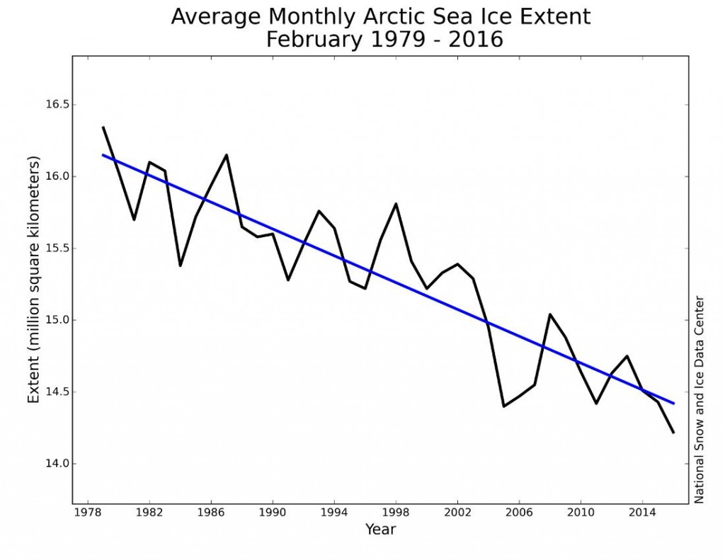 NSIDC February 2016 monthly Arctic sea ice extent