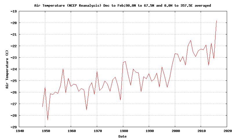 Time series of Arctic surface temperature in winter (Dec/Jan/Feb)