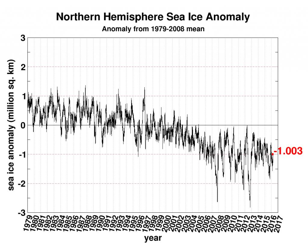 seaice.anomaly.-20160328