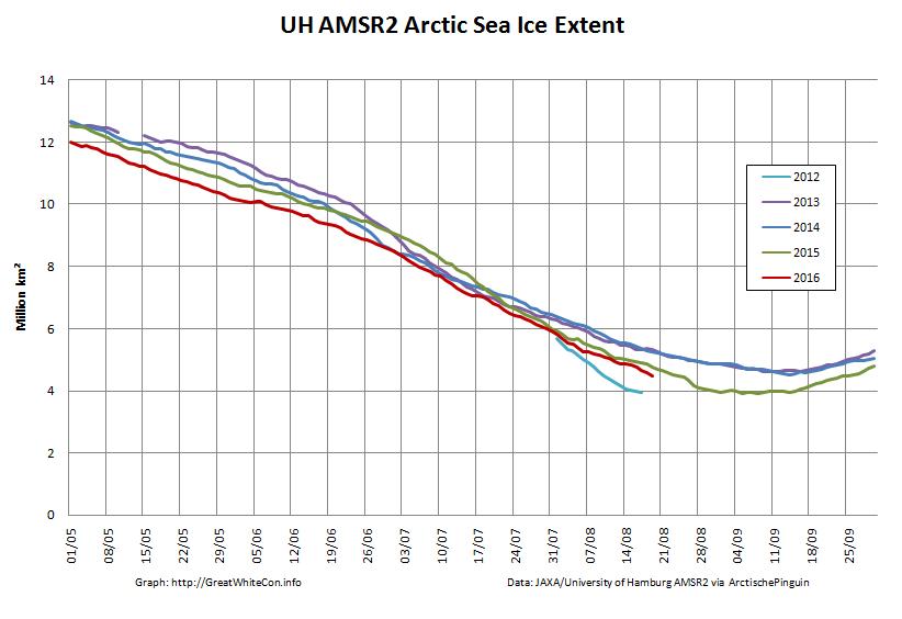 UH-Arctic-Extent-2016-08-19