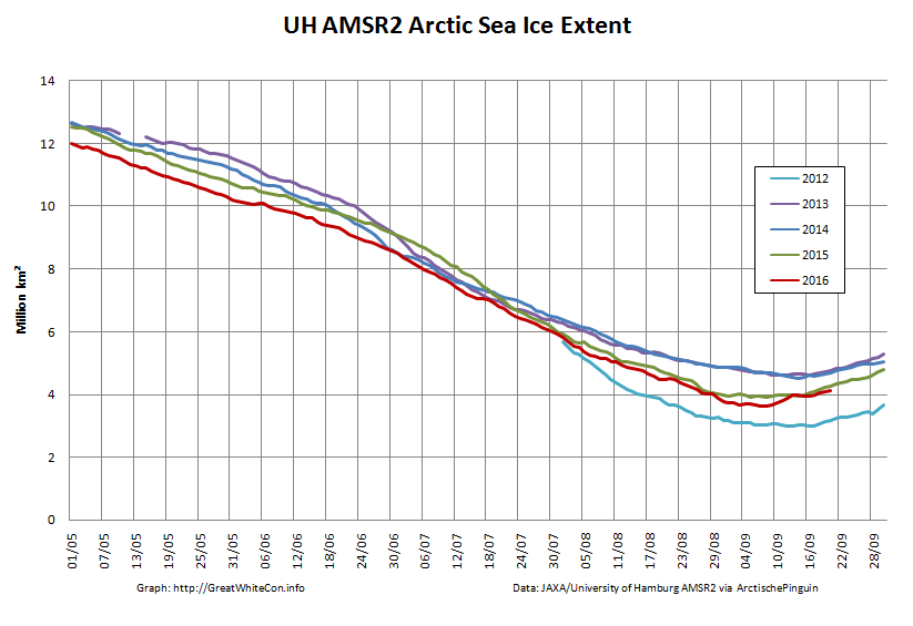 uh-arctic-extent-2016-09-20