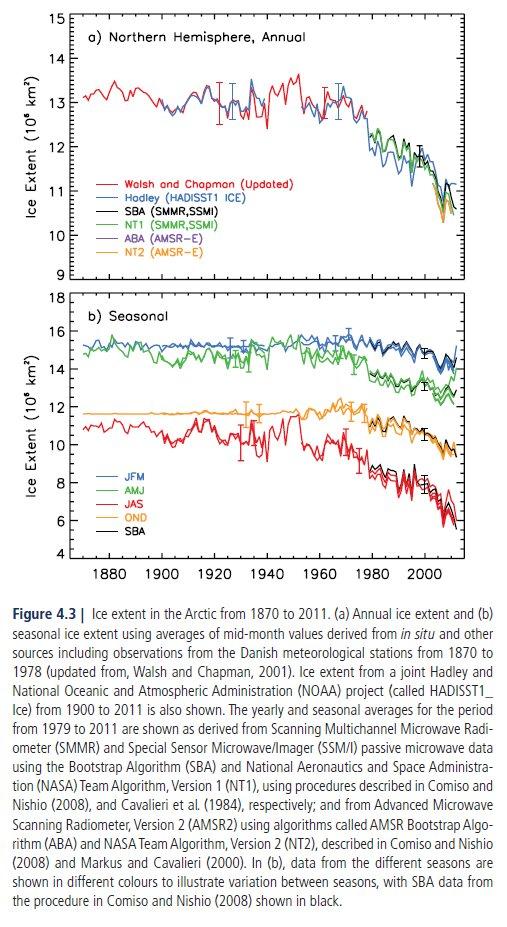 IPCC-AR5-SeaIce