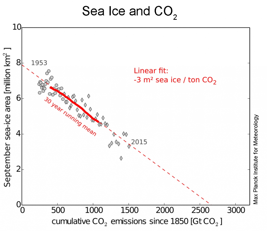 SeaIce-CO2