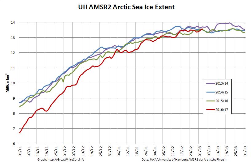 UH-Arctic-Extent-2017-03-03