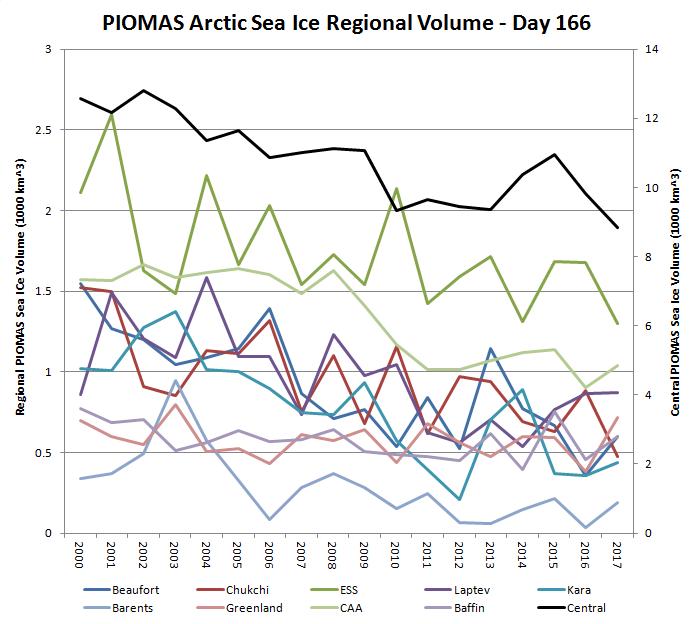 PIOMAS-Regions-2017-D166