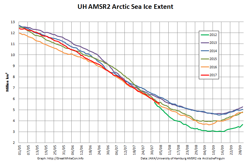 UH-Arctic-Extent-2017-08-04