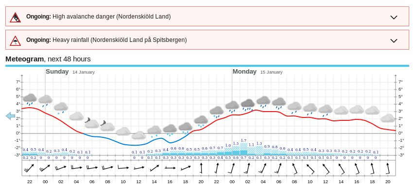 svalbard_forecast_20180113