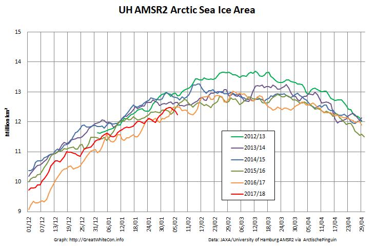 UH-Arctic-Area-2018-02-06