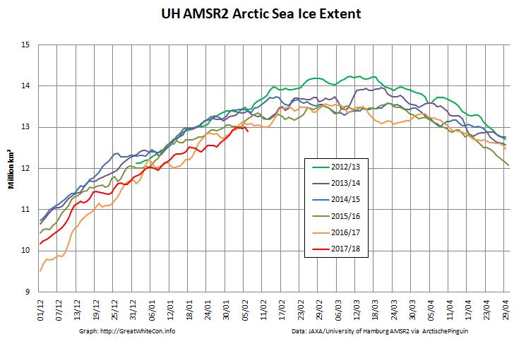 UH-Arctic-Extent-2018-02-06
