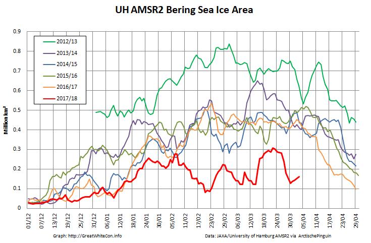 UH-Bering-Area-2018-03-29