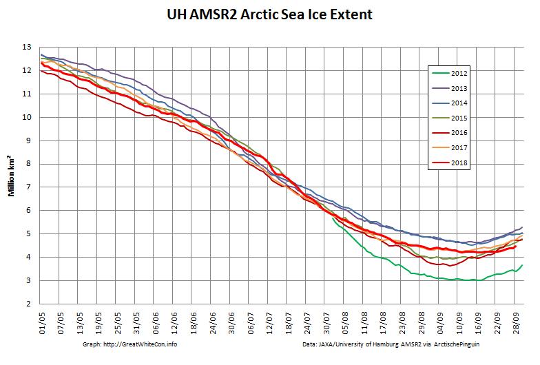 Arctic-Extent-2018-09-28