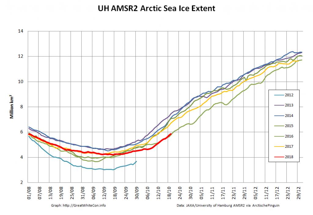 UH-Arctic-Extent-2018-10-20