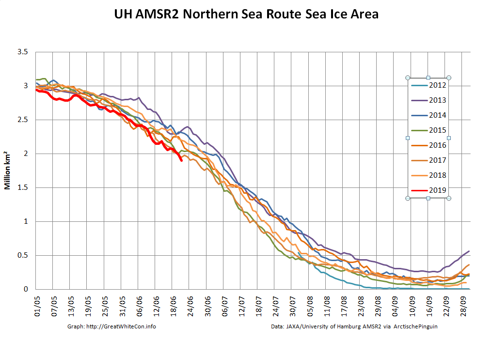 Facts About the Arctic in June 2019 | The Great White Con