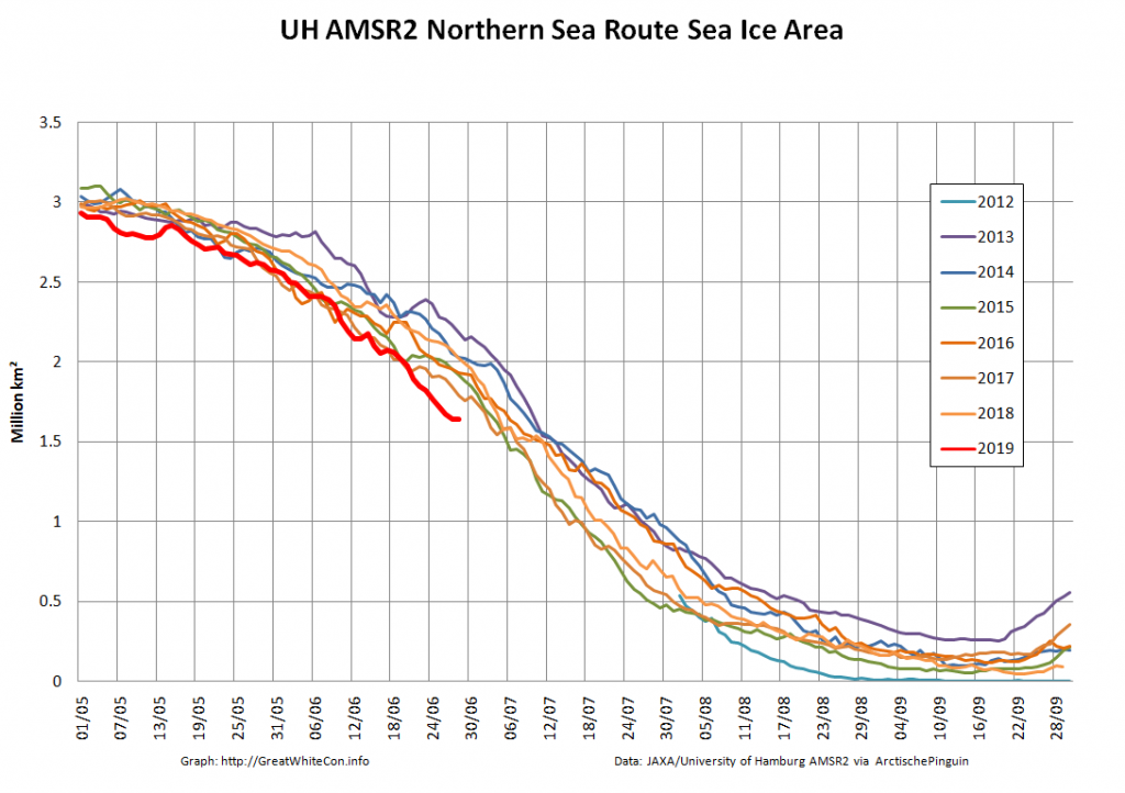 Blog | The Great White Con | Putting the Arctic sea ice record straight