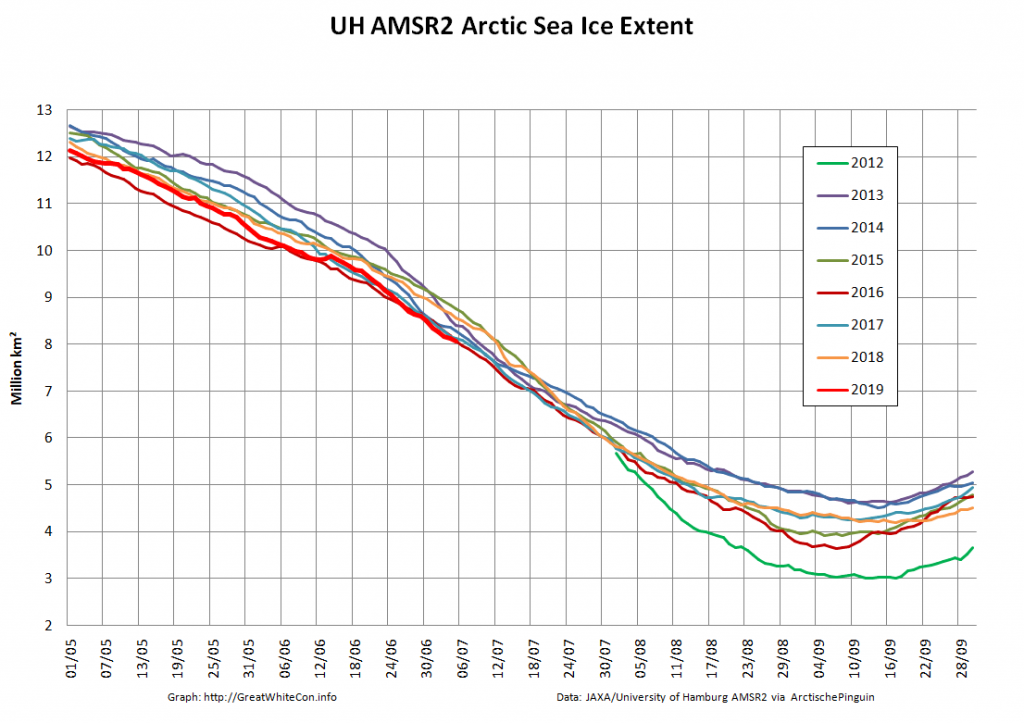 Blog | The Great White Con | Putting the Arctic sea ice