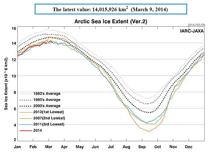 IJIS IARC-JAXA Arctic sea ice extent graph for March 9th 2014