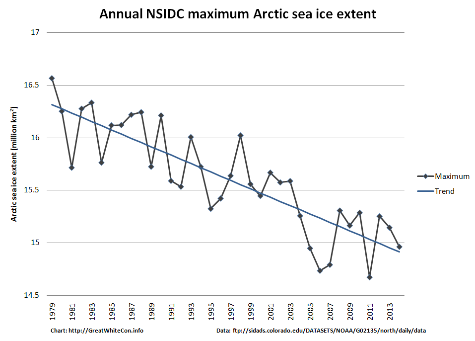 Provisional NSIDC annual maximum extent graph for 1979 – 2014