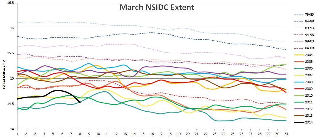 NSIDC daily extent graph for March