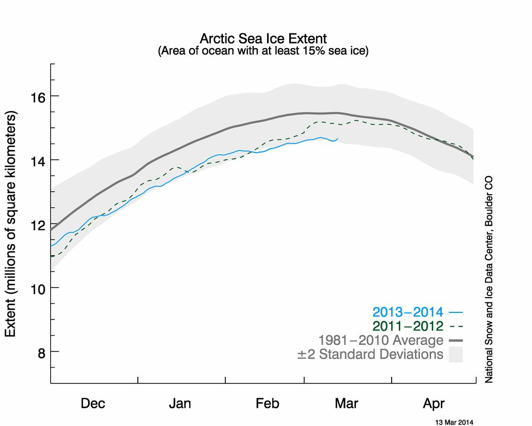 NSIDC Arctic sea ice extent graph for March 13th 2014