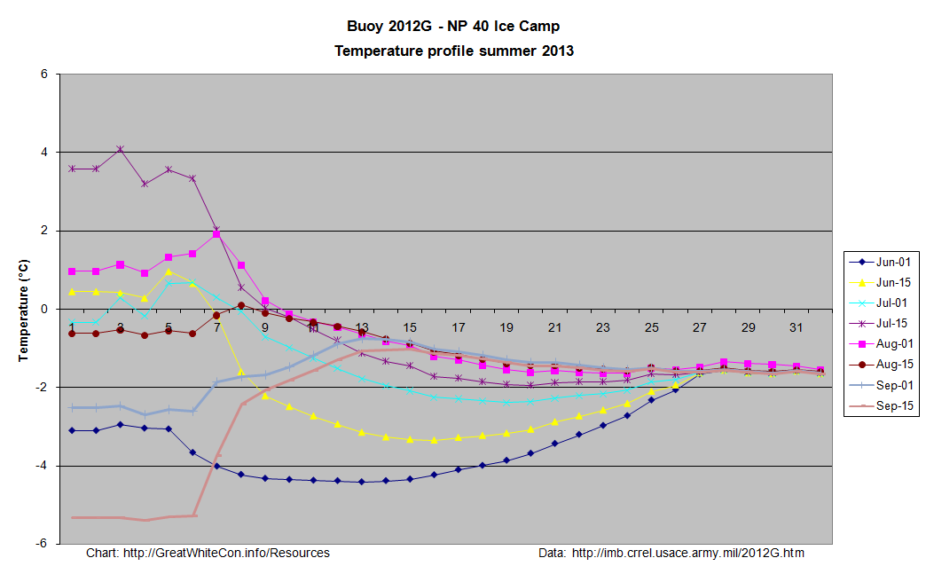 Temperature profiles of ice mass balance buoy 2012G from May to September 2013