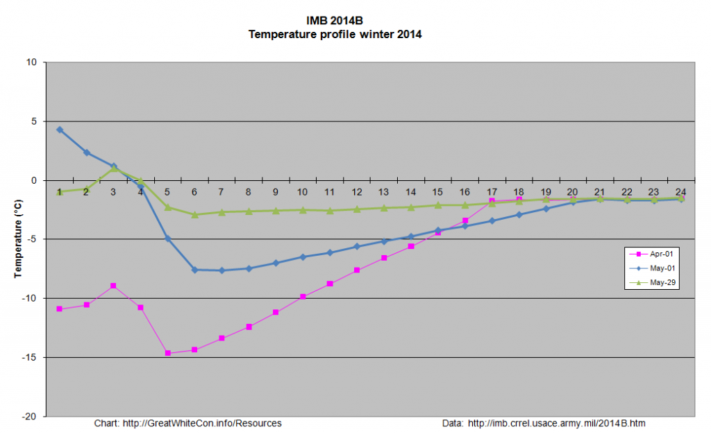 IMB 2014B temperature profile