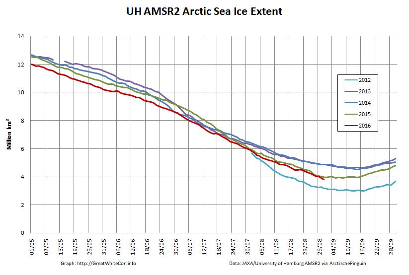 UH-Arctic-Extent-2016-08-31