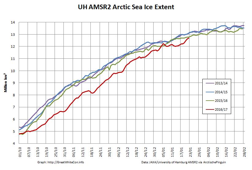 UH-Arctic-Extent-2017-01-22