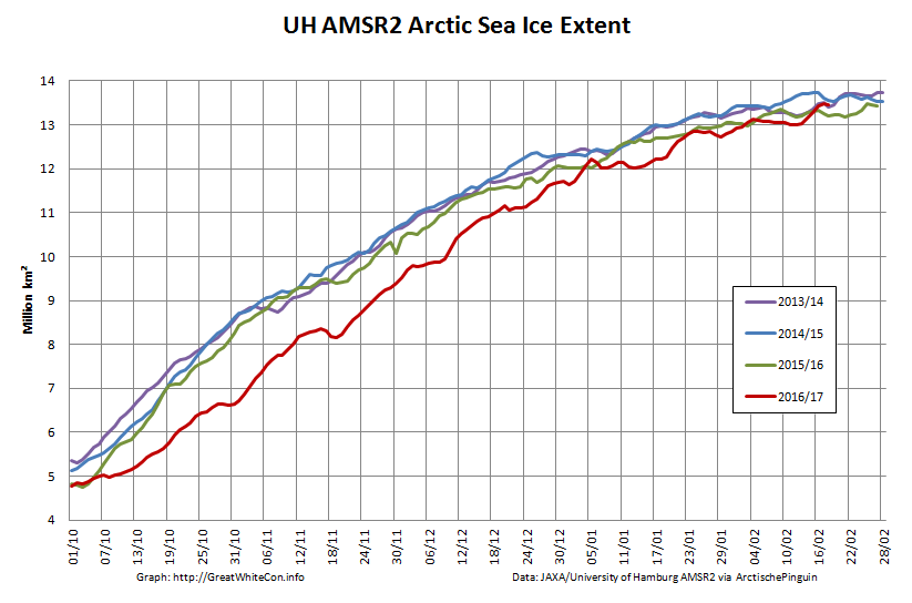 UH-Arctic-Extent-2017-02-18