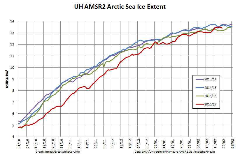 UH-Arctic-Extent-2017-02-21