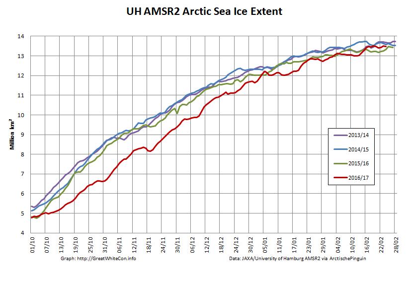 UH-Arctic-Extent-2017-02-24